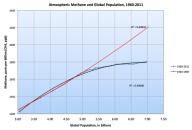 Methane+&+Population