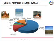 Natural+methane+sources